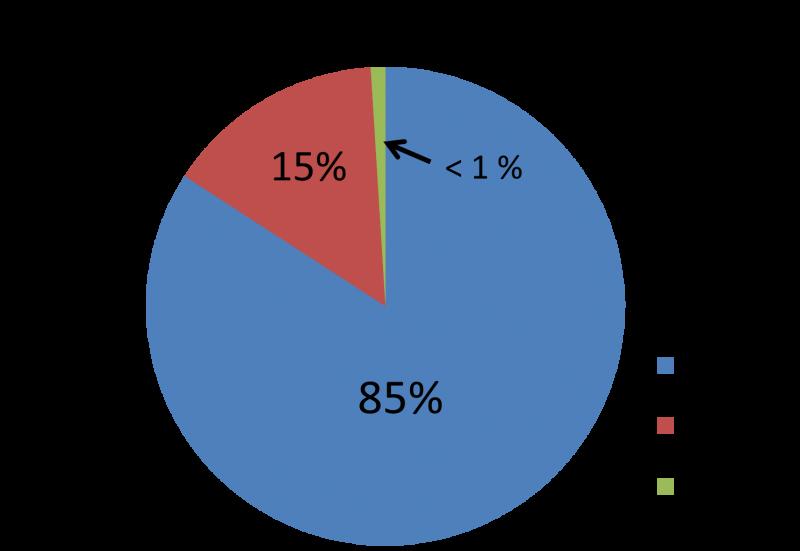 pet insurance graph